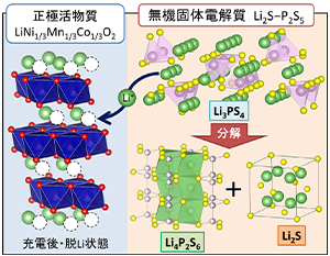 Research for All-solid-state battery